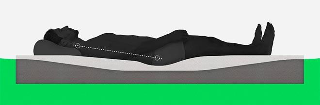 Схема работы поролонового матраса (мужчина, матрас, подушка - в разрезе)