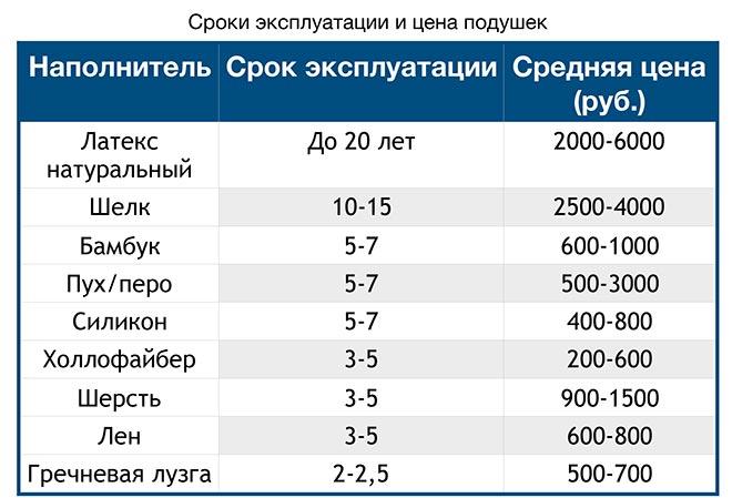 Таблица: срок эксплуатации и цена подушек с разным наполнением