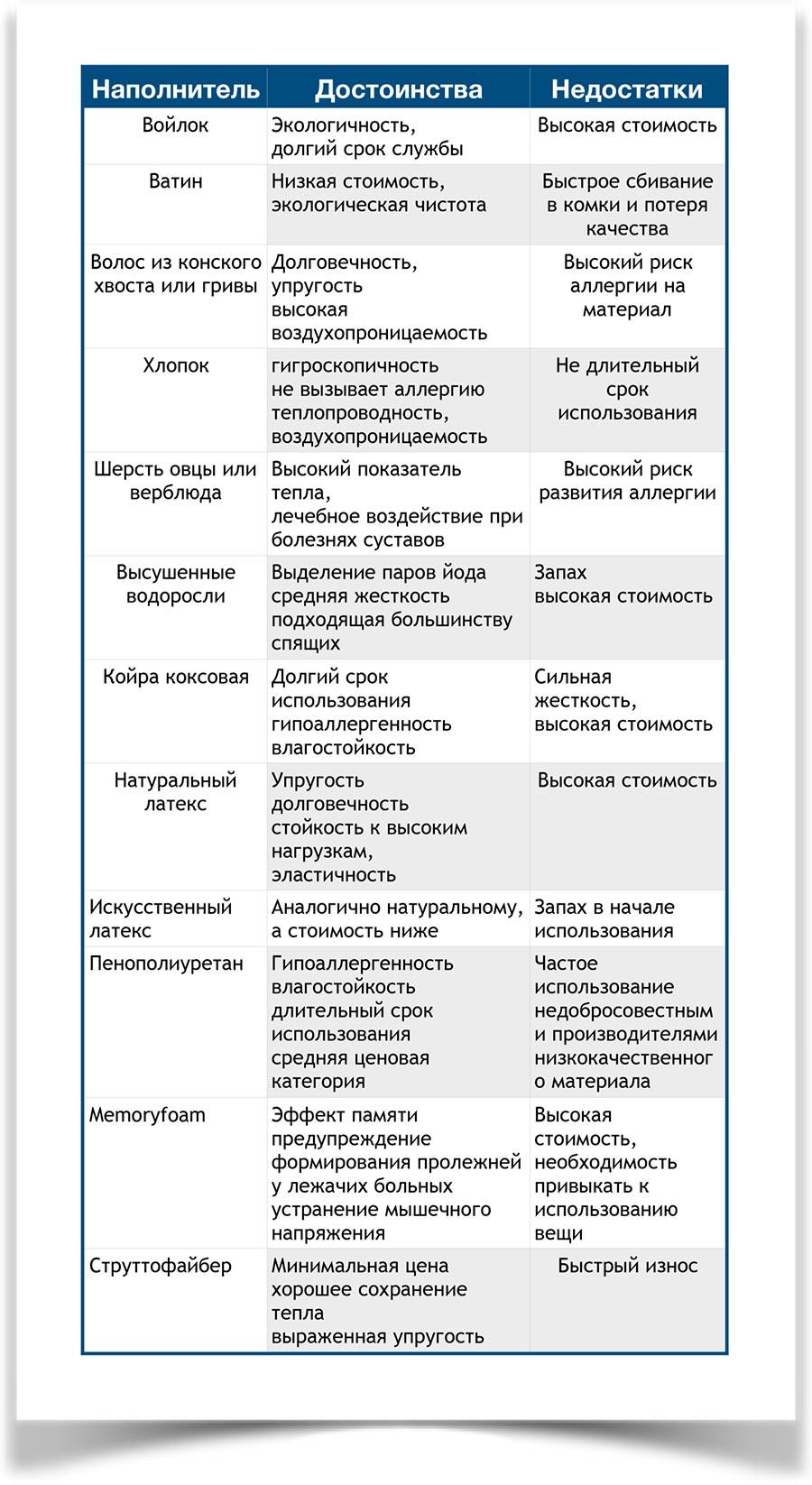 Таблица наполнителей для матраса