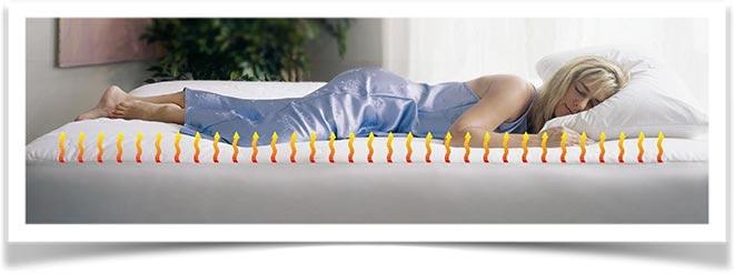 Женщина спит в ночнушке на матрасе с подогревом
