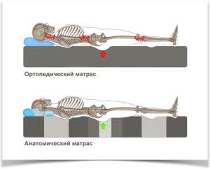 Скелет лежит на матрасе